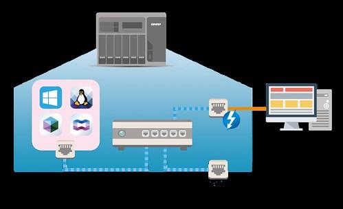 ใช้ QNAP Turbo NAS เป็นสื่อกลาง เชื่อมเครื่อง Mac เข้าระบบแลน 10Gbps ผ่าน Thunderbolt