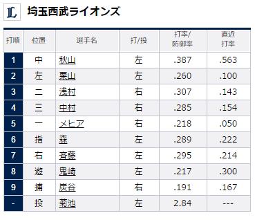 埼玉西武ライオンズスタメン2015年7月12日