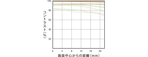 SAL135F28_MTF.jpg