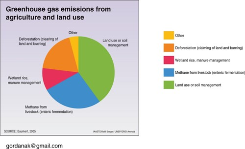 greenhouse gas emissions from agriculture and land use