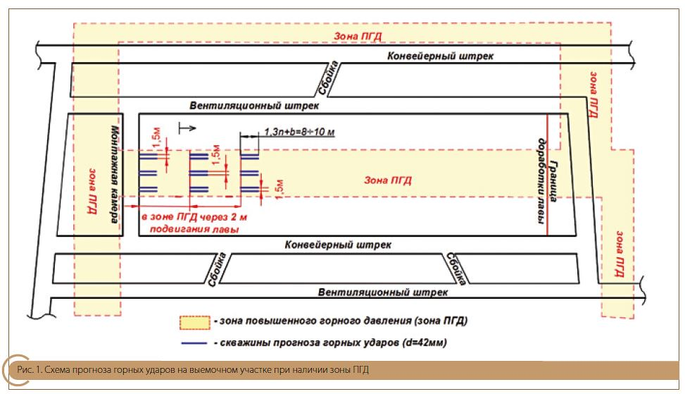 Схема прогноза горных ударов на выемочном участке при наличии зоны ПГД