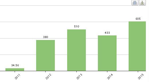 running-graph-2015