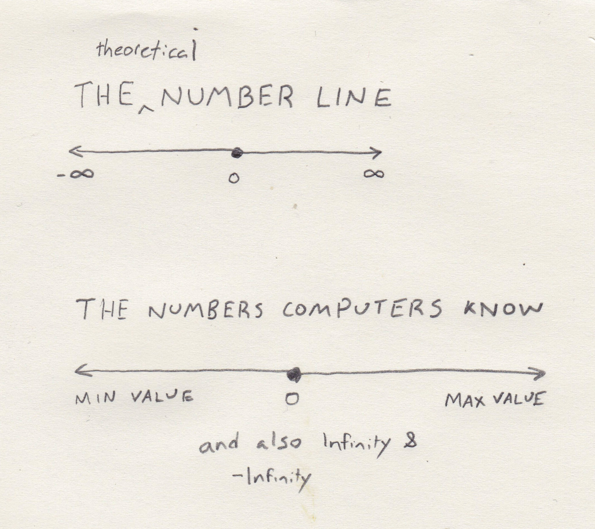 the theoretical number line of math and the number line of computers