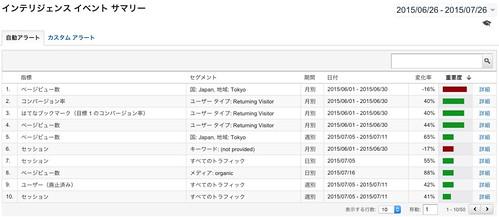 Google Analytics HPO 1507-1