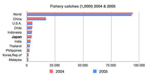 Global_fish_catch_2004_&_2005