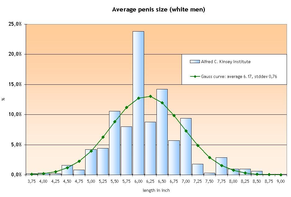 Talk, Statistical average penis length what? Good