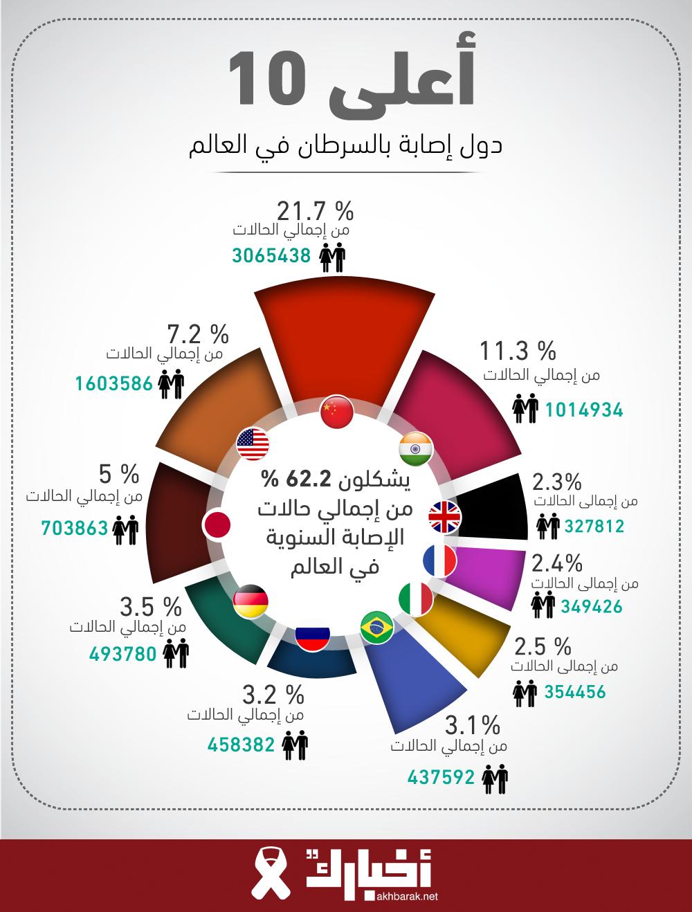 أعلى 10 دول إصابة بالسرطان في العالم