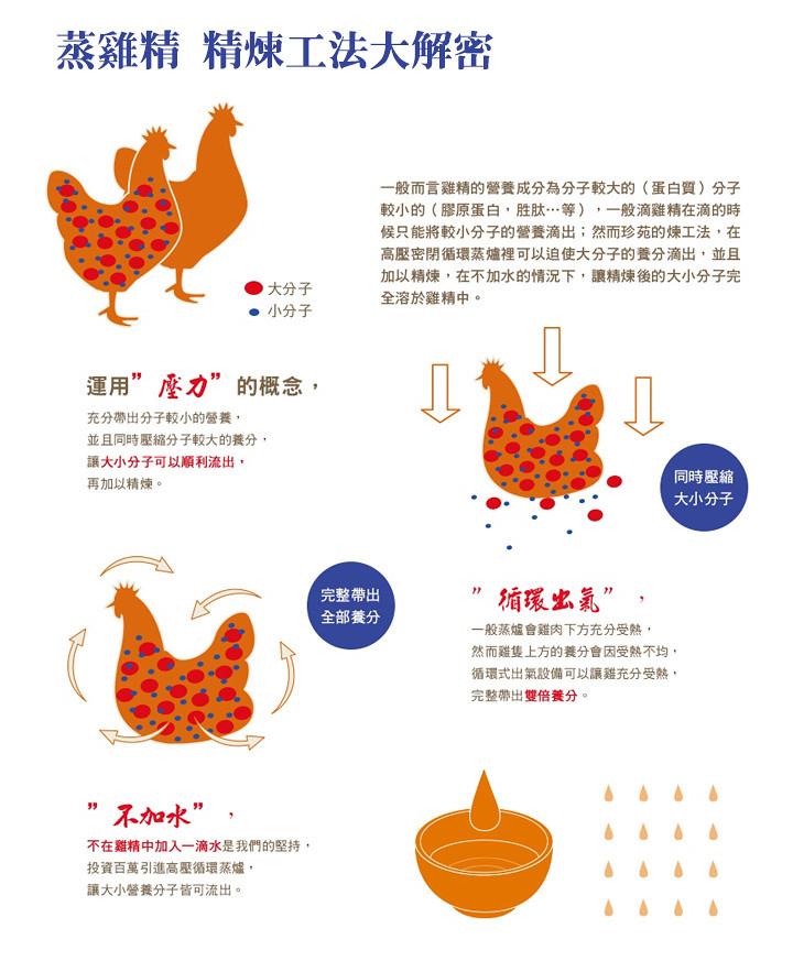 蒸雞精 滴雞精 發奶 養胎 常溫滴雞精 珍苑食品 燕窩 迪化街 懷孕 月子餐