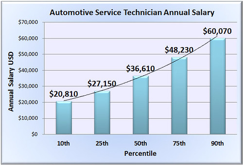 Automotive Technician Income
