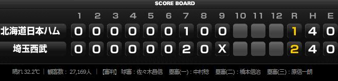 2015年8月11日埼玉西武ライオンズVS北海道日本ハムファイターズ17回戦スコア