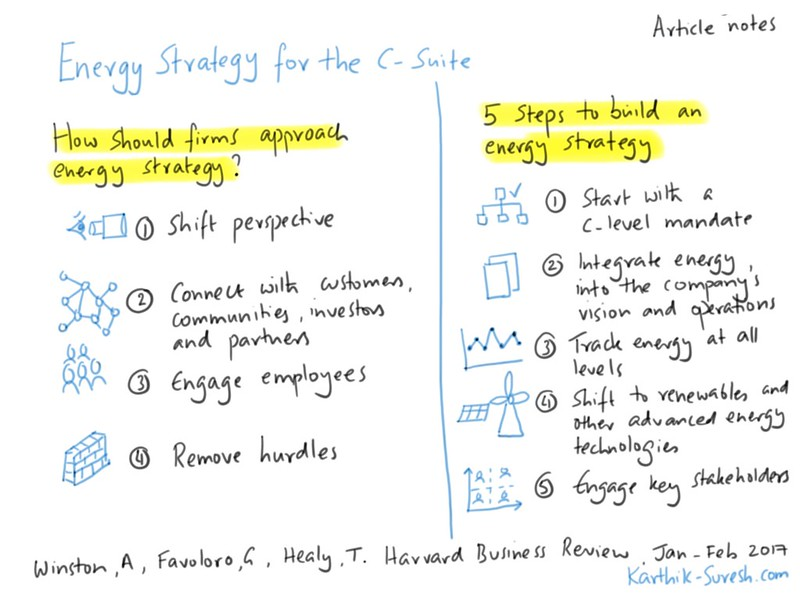 Sketchnote summarizing content from the Harvard Business Review article energy strategy for the c suite