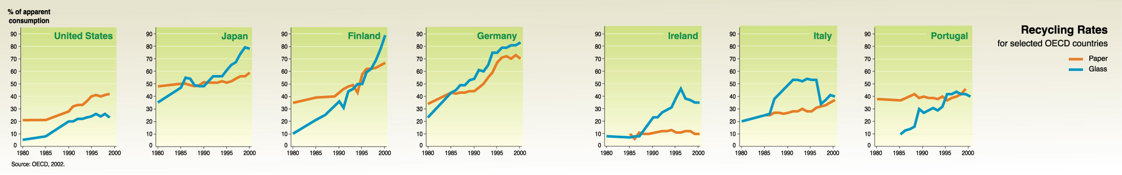 Recycling rates for selected OECD countries | GRID-Arendal