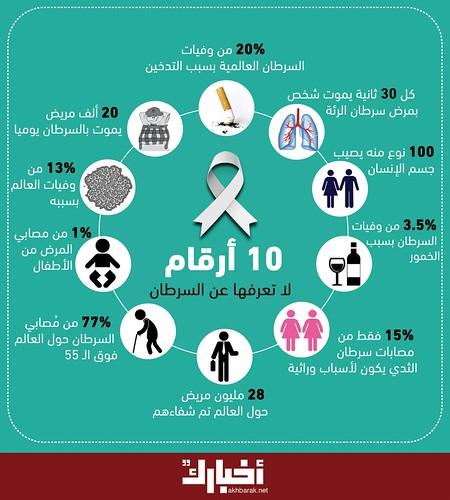 10 أرقام قد لا تعرفها عن السرطان