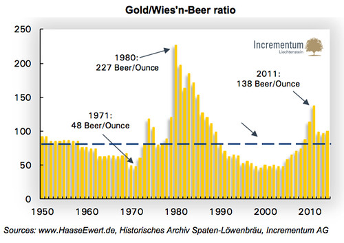 Gold-to-Beer Price Index