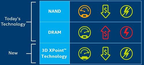 3D XPoint - Intel's New Storage Chip is 1,000 Times Faster Than Flash Memory
