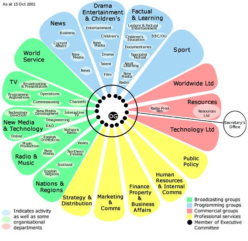 BBC org chart circa 2000/1 | Flickr - Photo Sharing!
