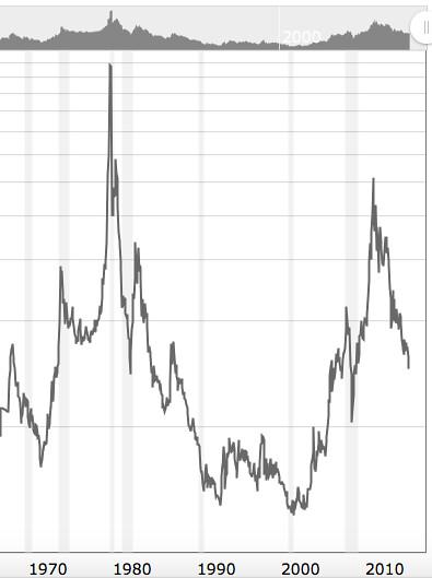 historic silver chart