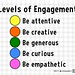 Levels of Engagement (2017) by planeta