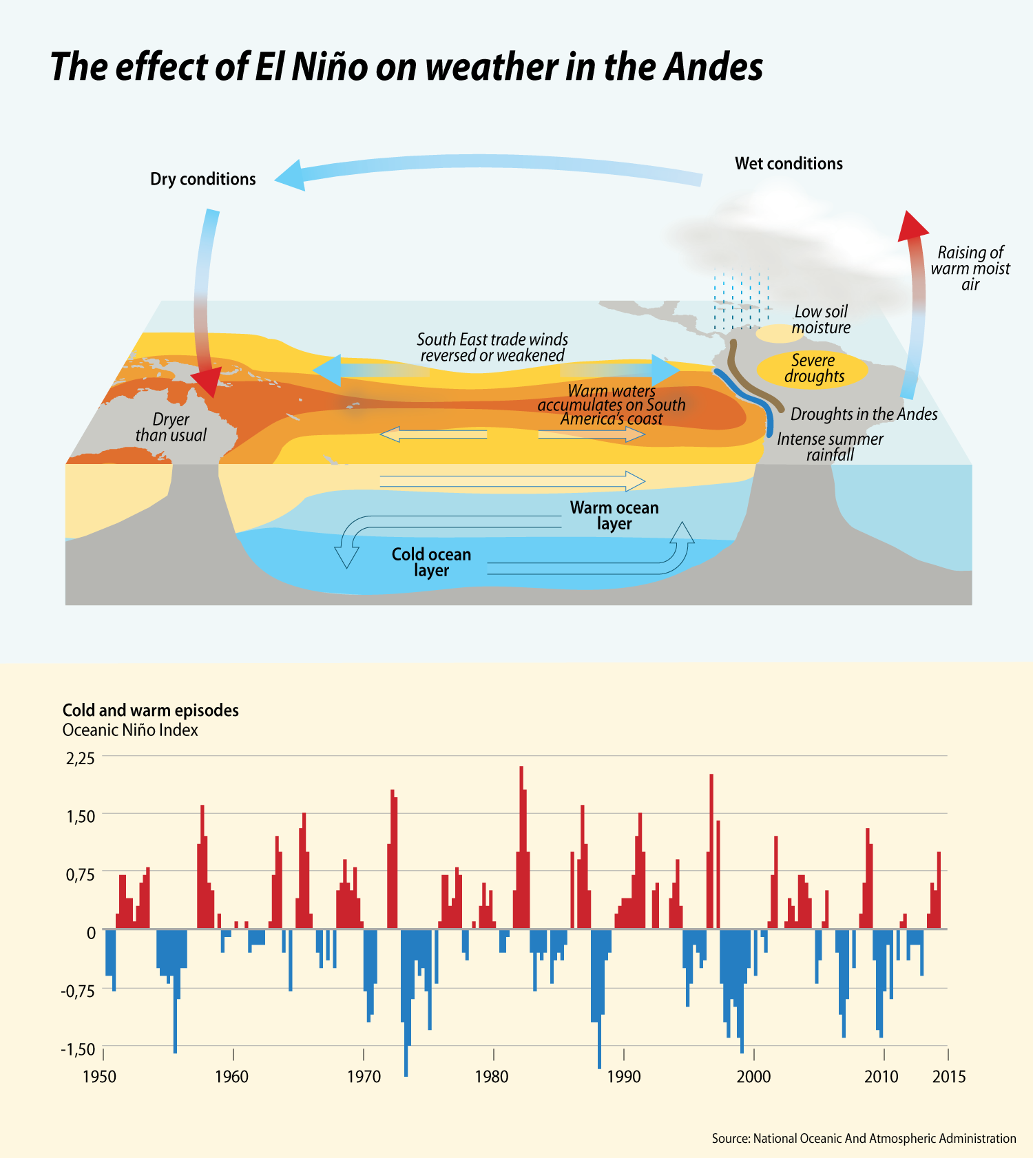 The effect of El Niño on weather in the Andes | GRID-Arendal