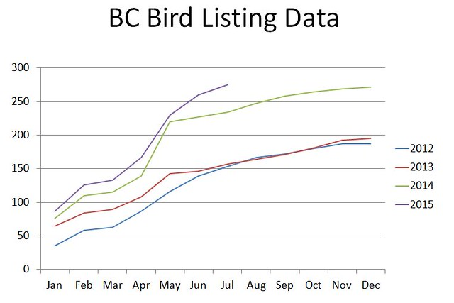 BC bird listing data to end of July 2015