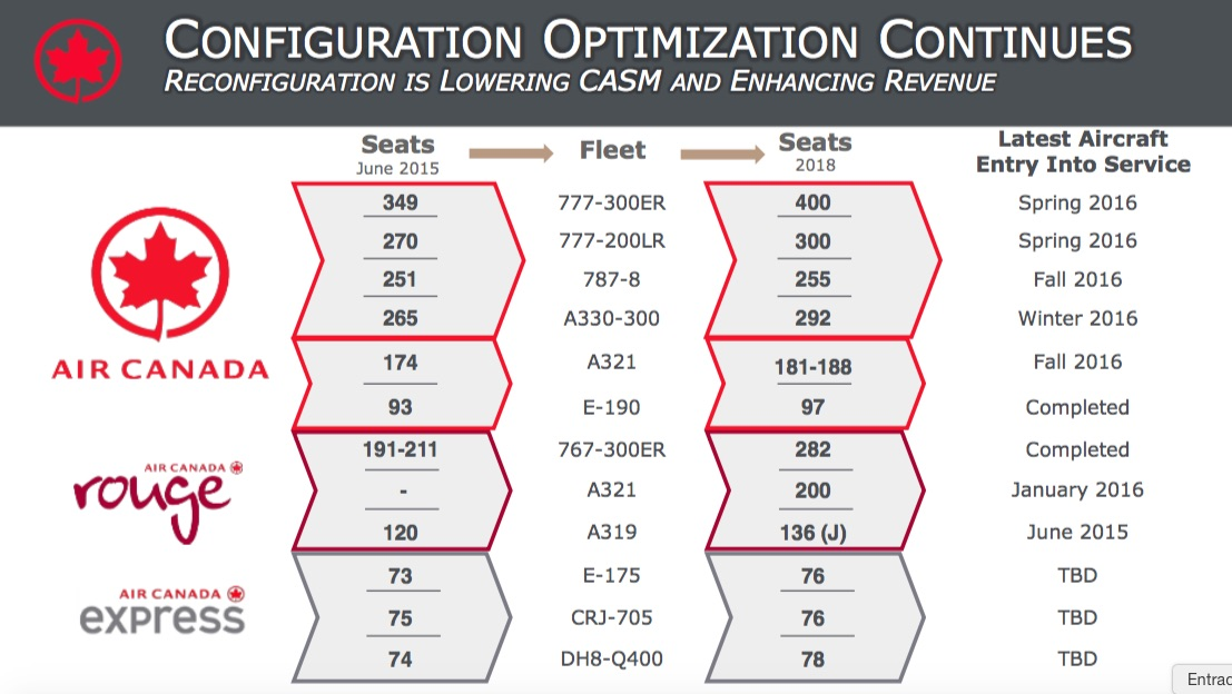 Air Canada fleet reconfiguration plan (Air Canada junio 2015)