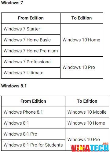 Download windows 10 bản quyền đẩy đủ phiên bản