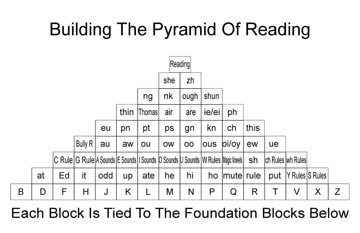 reading_pyramid_Page_1