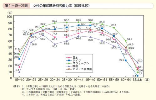 第21図 女性の年齢階級別労働力率(国際比較)