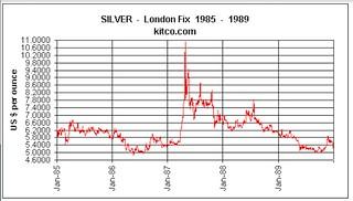 Kitco Silver Chart