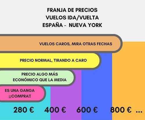 Tabla de precios de vuelos España - Nueva York