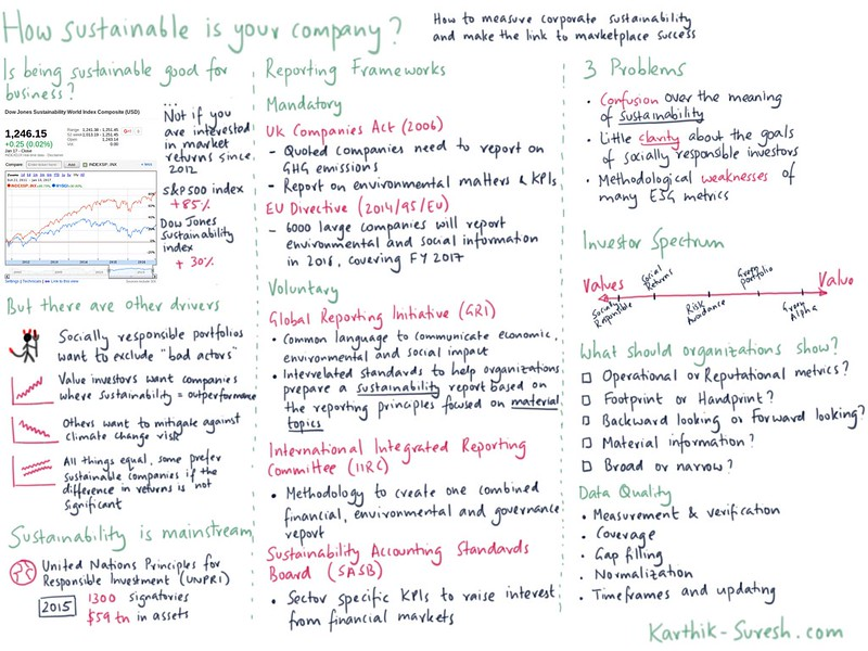 Sketchnote showing how sustainable is your company