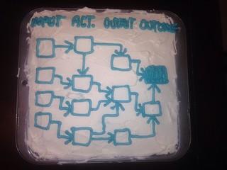 Logic Model cake