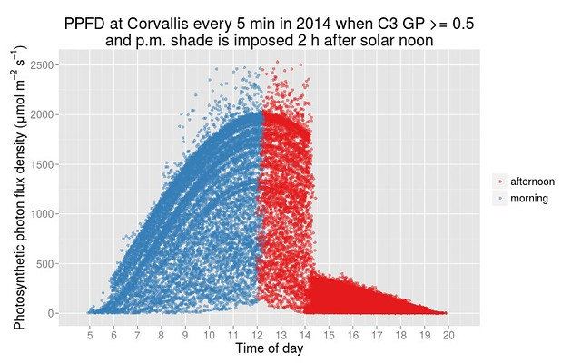 PPFD by time of day in 2014 at Corvallis when shade blocking 80% of PAR is imposed from 2 h after solar noon until sunset
