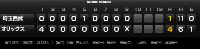 2015年7月21日埼玉西武ライオンズVSオリックス・バファローズ15回戦試合結果