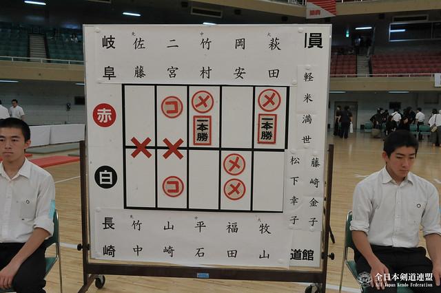 第7回全日本都道府県対抗女子剣道優勝大会 決勝スコア