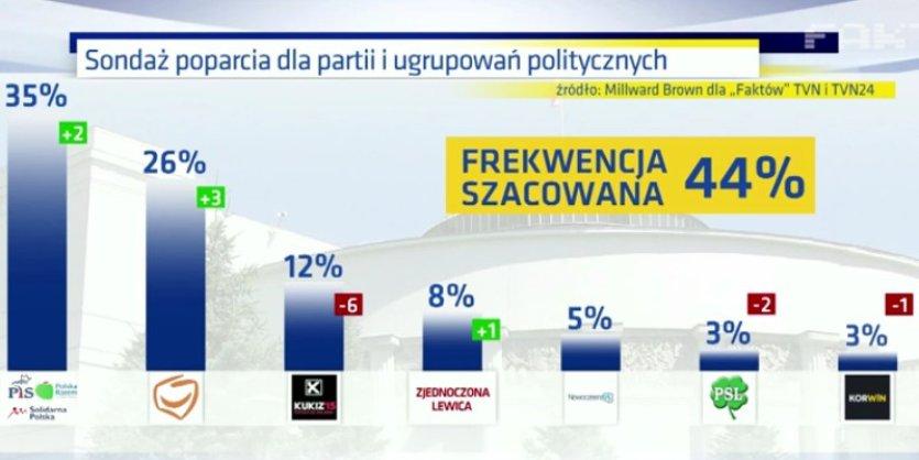 sondaż_TVN