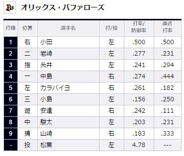 2015年8月7日埼玉西武ライオンズVSオリックス・バファローズ16回戦オリックス・バファローズスタメン
