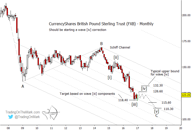 FXB: Expect bounce in British Pound ETF
