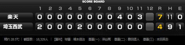 2015年7月15日試合結果