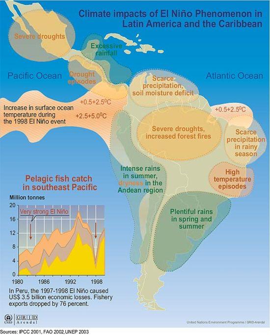 climate impacts of el ni241o phenomenon in latin america and