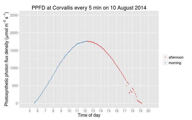 10 August 2014 PPFD at Corvallis