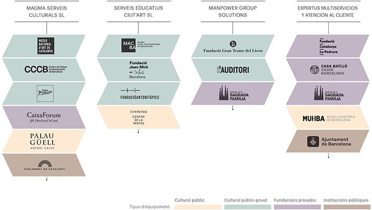 Quatre empreses de treball temporal es reparteixen el pastís dels serveis culturals