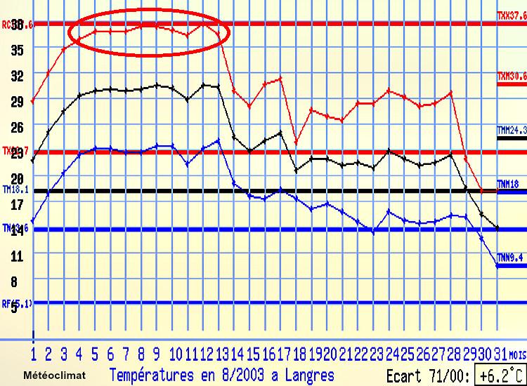 graphique des températures à Langres au mois d'août 2003 météopassion