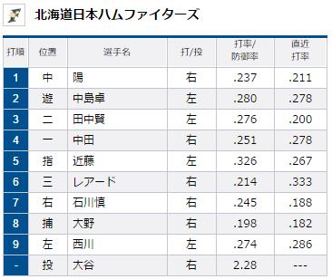 2015年8月11日埼玉西武ライオンズVS北海道日本ハムファイターズ17回戦ファイターズスタメン