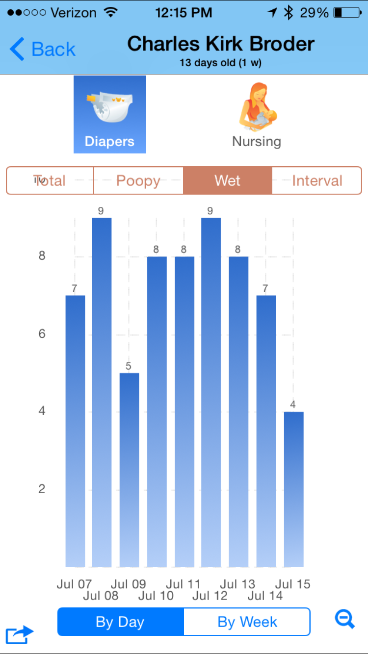 BabyConnect Chart