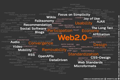 Web 2.0 Mindcloud L10N: English