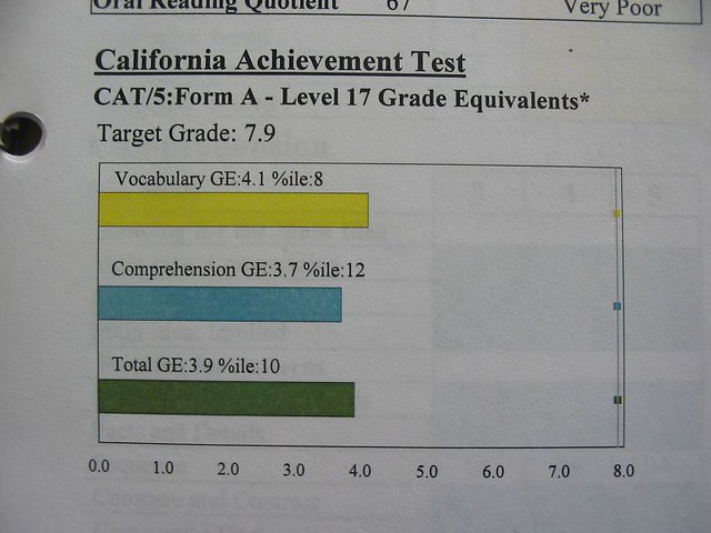 Header of achievement test