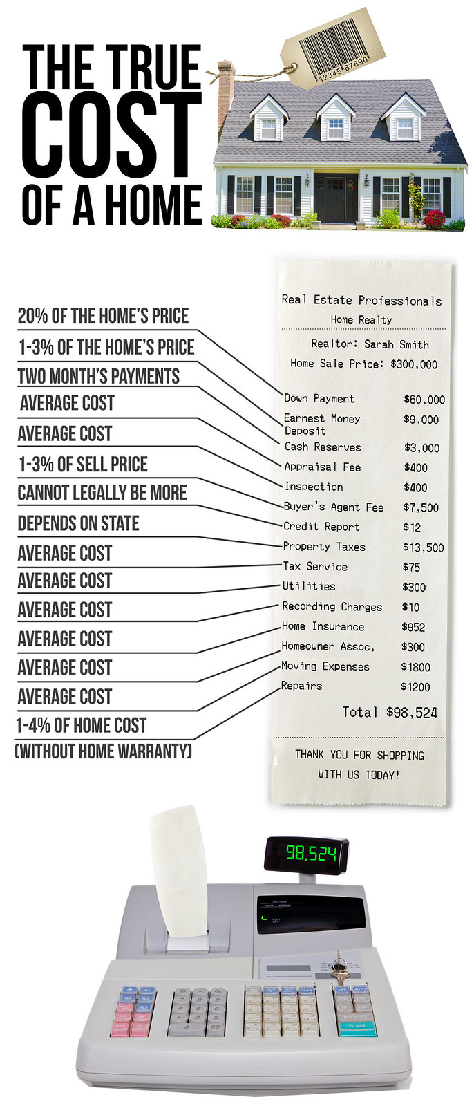 The True Cost Of A Home