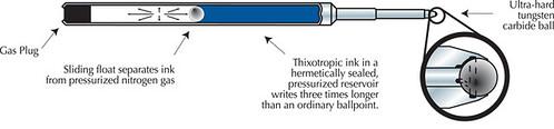 แผนผังแสดงองค์ประกอบของไส้ปากกาของ Space Pen