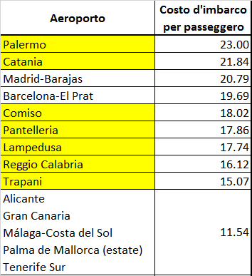 Costo imbarco pax Sicilia vs Spagna top 10
